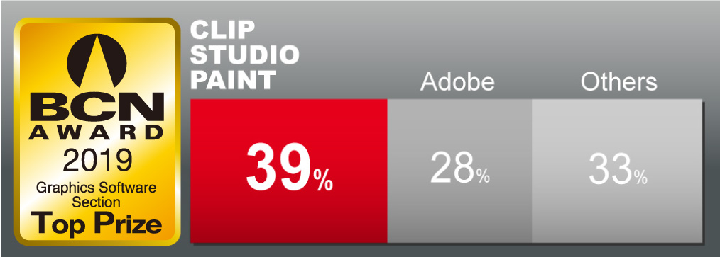 Clip Studio Paint currently has the largest share of the graphics software market