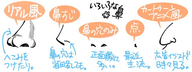 色々な鼻の絵