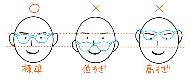 耳の位置の図