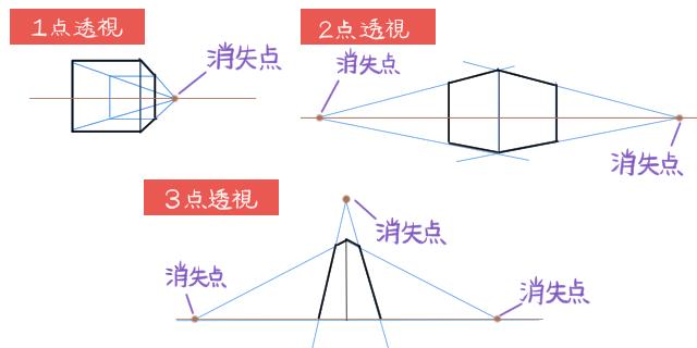 図法 透視 透視図法について