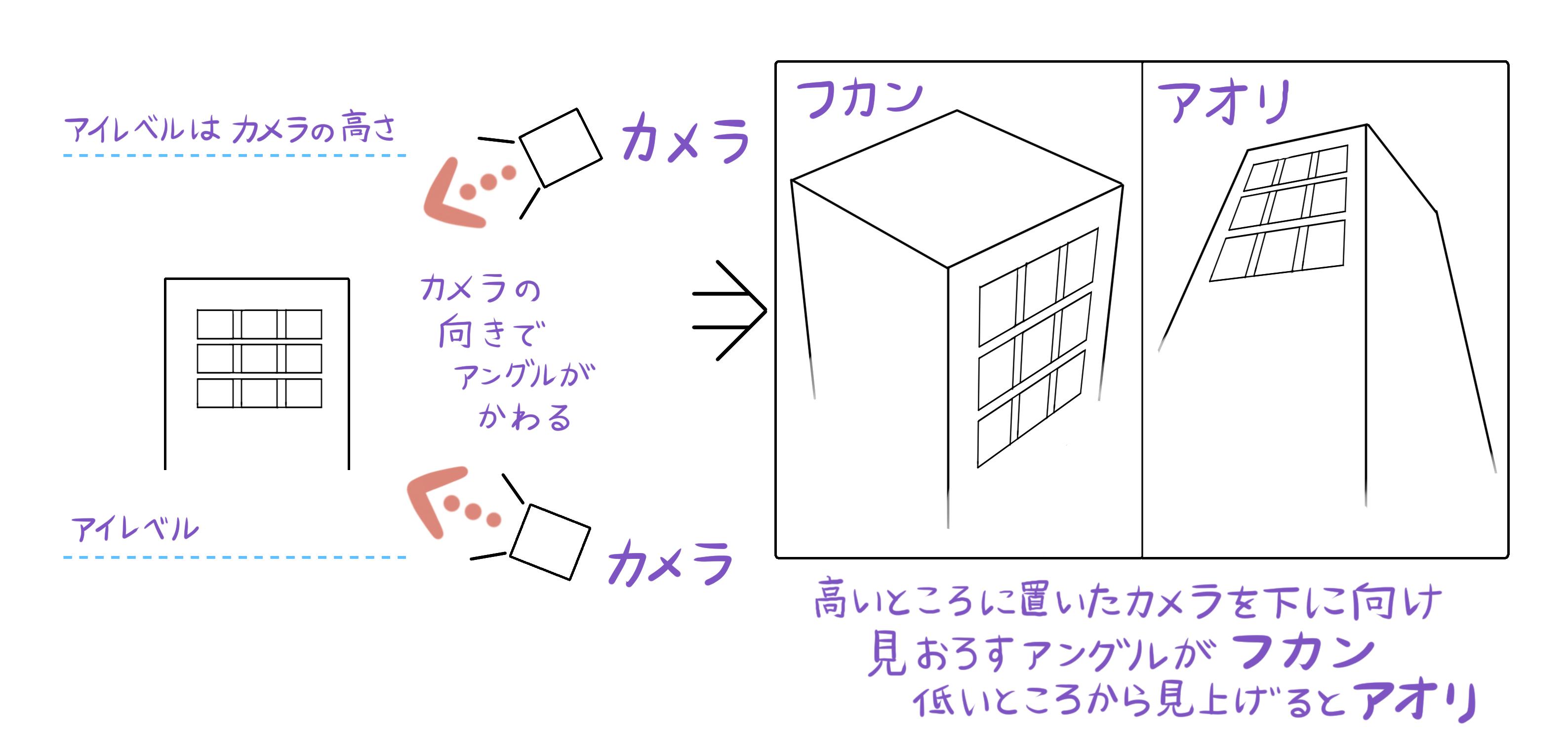 点 図法 2 透視 【パース入門講座】遠近感のある絵が描きたい!【透視図法】